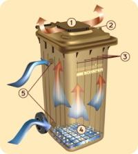 Zber nádob na bioodpad